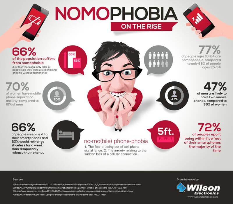 nomophobia-infographics