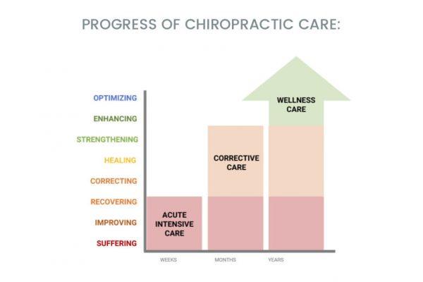 Progress-of-chiropractic-care